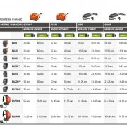 Temps de charge batteries 2017 HVA