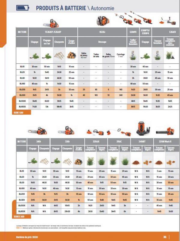 AUTONOMIE PRODUITS A BATTERIE 2020 P36 du catalogue