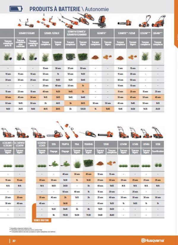 AUTONOMIE PRODUITS A BATTERIE 2020 P37 du catalogue